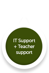 Working with teachers to get the best out of the school's ICT infrastructure; providing on-site ICT resource